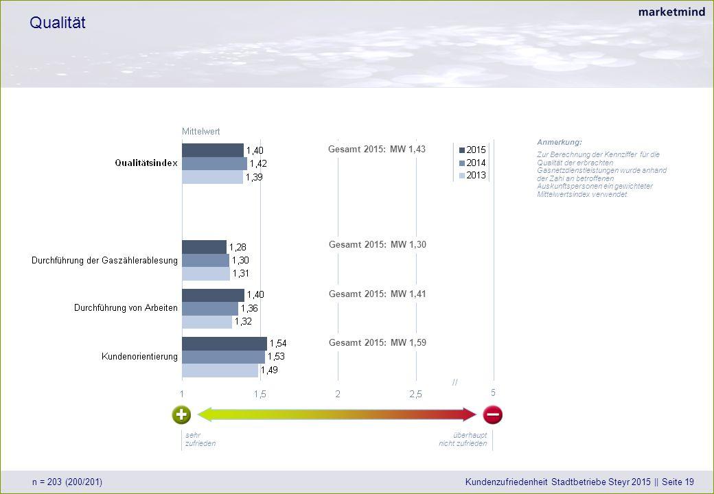 Qualität n = 203 (200/201)Kundenzufriedenheit Stadtbetriebe Steyr 2015 || Seite 19 überhaupt nicht zufrieden sehr zufrieden 5 // Anmerkung: Zur Berechnung der Kennziffer für die Qualität der erbrachten Gasnetzdienstleistungen wurde anhand der Zahl an betroffenen Auskunftspersonen ein gewichteter Mittelwertsindex verwendet.