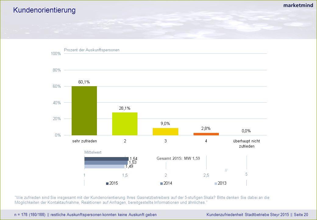 Kundenorientierung n = 178 (180/188) || restliche Auskunftspersonen konnten keine Auskunft gebenKundenzufriedenheit Stadtbetriebe Steyr 2015 || Seite 20 Wie zufrieden sind Sie insgesamt mit der Kundenorientierung Ihres Gasnetzbetreibers auf der 5-stufigen Skala.