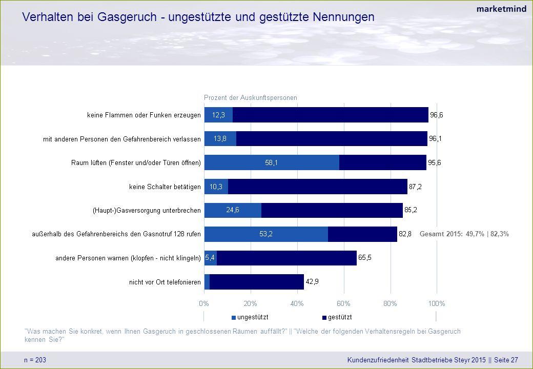 Verhalten bei Gasgeruch - ungestützte und gestützte Nennungen n = 203Kundenzufriedenheit Stadtbetriebe Steyr 2015 || Seite 27 Was machen Sie konkret, wenn Ihnen Gasgeruch in geschlossenen Räumen auffällt || Welche der folgenden Verhaltensregeln bei Gasgeruch kennen Sie Gesamt 2015: 49,7% | 82,3%