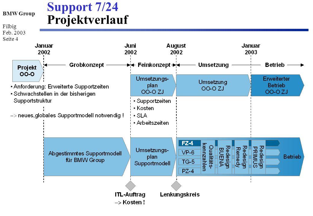 BMW Group Filbig Feb. 2003 Seite 4 Support 7/24 Projektverlauf
