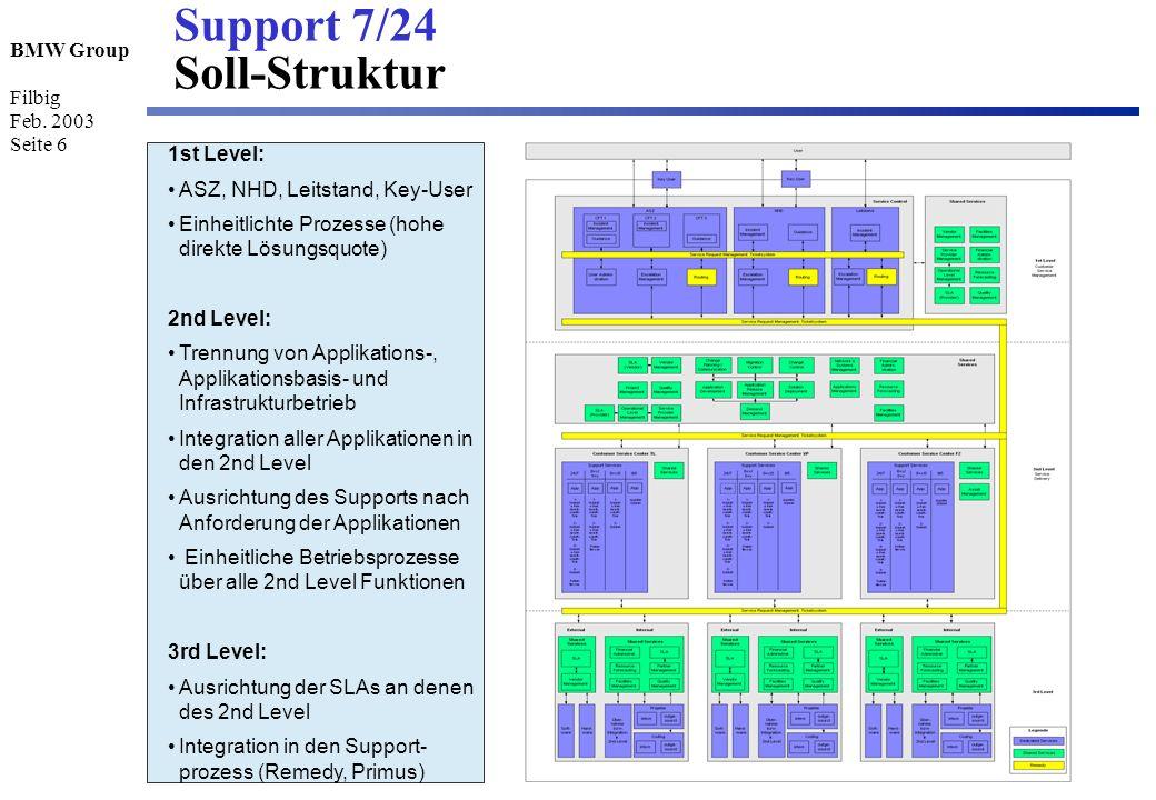 BMW Group Filbig Feb. 2003 Seite 6 Support 7/24 Soll-Struktur 1st Level: ASZ, NHD, Leitstand, Key-User Einheitlichte Prozesse (hohe direkte Lösungsquo