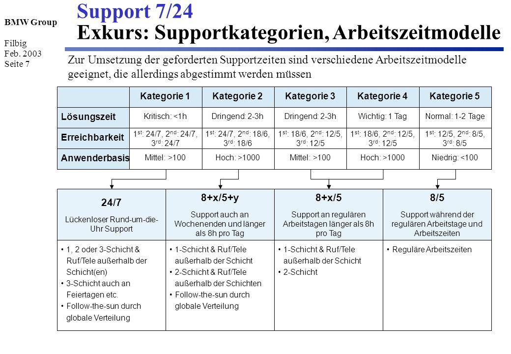 BMW Group Filbig Feb. 2003 Seite 7 Support 7/24 Exkurs: Supportkategorien, Arbeitszeitmodelle Zur Umsetzung der geforderten Supportzeiten sind verschi