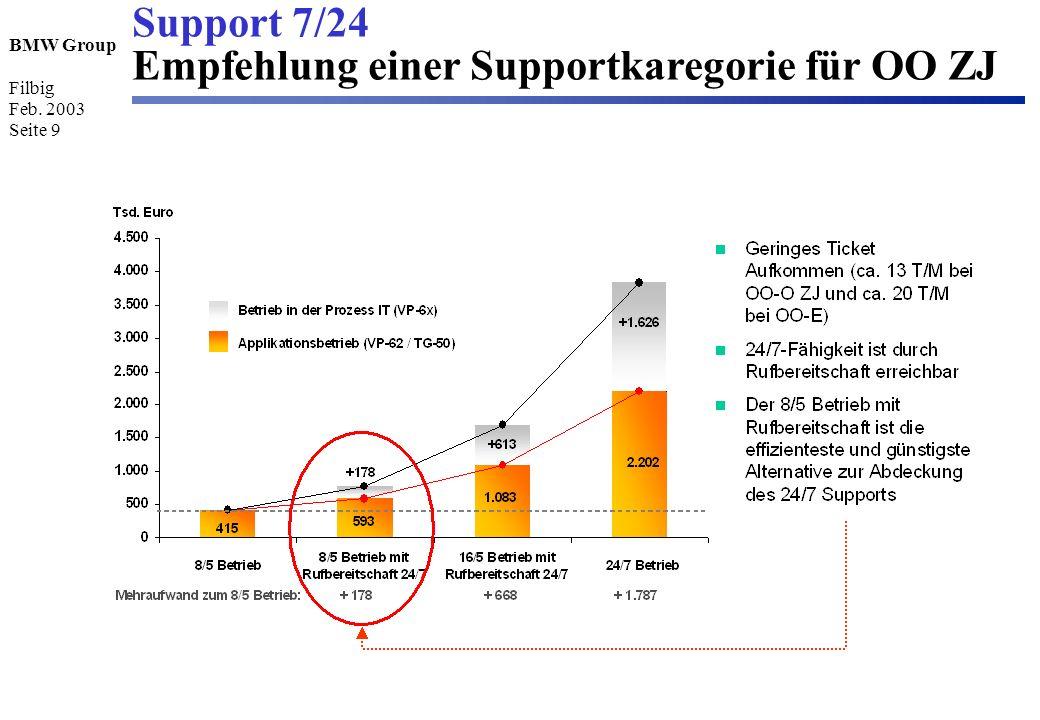 BMW Group Filbig Feb. 2003 Seite 9 Support 7/24 Empfehlung einer Supportkaregorie für OO ZJ