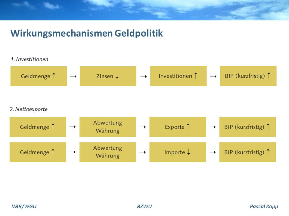 VBR/WGUBZWUPascal Kopp Wirkungsmechanismen Geldpolitik