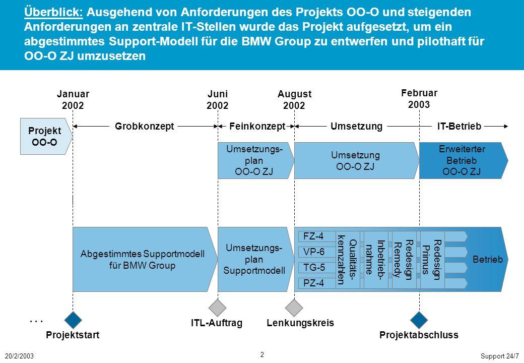 Support 24/720/2/2003 2 Überblick: Ausgehend von Anforderungen des Projekts OO-O und steigenden Anforderungen an zentrale IT-Stellen wurde das Projekt aufgesetzt, um ein abgestimmtes Support-Modell für die BMW Group zu entwerfen und pilothaft für OO-O ZJ umzusetzen Erweiterter Betrieb OO-O ZJ Betrieb Umsetzung OO-O ZJ Umsetzungs- plan OO-O ZJ Umsetzungs- plan Supportmodell Abgestimmtes Supportmodell für BMW Group Januar 2002 Juni 2002 August 2002 Februar 2003 ITL-AuftragLenkungskreis FZ-4 VP-6 TG-5 PZ-4 Qualitäts- kennzahlen Inbetrieb- nahme Redesign Remedy Redesign Primus GrobkonzeptFeinkonzeptUmsetzungIT-Betrieb Projekt OO-O ProjektabschlussProjektstart...