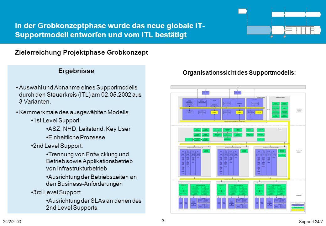 Support 24/720/2/2003 3 In der Grobkonzeptphase wurde das neue globale IT- Supportmodell entworfen und vom ITL bestätigt Zielerreichung Projektphase Grobkonzept Ergebnisse Auswahl und Abnahme eines Supportmodells durch den Steuerkreis (ITL) am 02.05.2002 aus 3 Varianten.