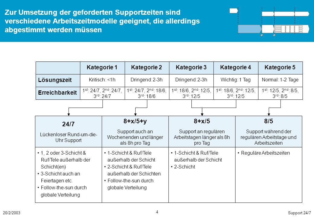 Support 24/720/2/2003 4 Zur Umsetzung der geforderten Supportzeiten sind verschiedene Arbeitszeitmodelle geeignet, die allerdings abgestimmt werden müssen 24/7 Lückenloser Rund-um-die- Uhr Support 8+x/5+y Support auch an Wochenenden und länger als 8h pro Tag 8+x/5 Support an regulären Arbeitstagen länger als 8h pro Tag 8/5 Support während der regulären Arbeitstage und Arbeitszeiten 1, 2 oder 3-Schicht & Ruf/Tele außerhalb der Schicht(en) 3-Schicht auch an Feiertagen etc.