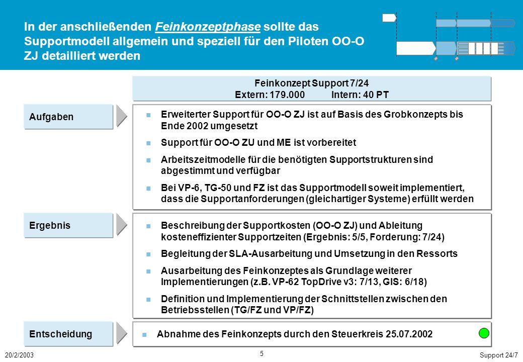 Support 24/720/2/2003 5 In der anschließenden Feinkonzeptphase sollte das Supportmodell allgemein und speziell für den Piloten OO-O ZJ detailliert werden Aufgaben Erweiterter Support für OO-O ZJ ist auf Basis des Grobkonzepts bis Ende 2002 umgesetzt Support für OO-O ZU und ME ist vorbereitet Arbeitszeitmodelle für die benötigten Supportstrukturen sind abgestimmt und verfügbar Bei VP-6, TG-50 und FZ ist das Supportmodell soweit implementiert, dass die Supportanforderungen (gleichartiger Systeme) erfüllt werden Feinkonzept Support 7/24 Extern: 179.000Intern: 40 PT Ergebnis Entscheidung Beschreibung der Supportkosten (OO-O ZJ) und Ableitung kosteneffizienter Supportzeiten (Ergebnis: 5/5, Forderung: 7/24) Begleitung der SLA-Ausarbeitung und Umsetzung in den Ressorts Ausarbeitung des Feinkonzeptes als Grundlage weiterer Implementierungen (z.B.