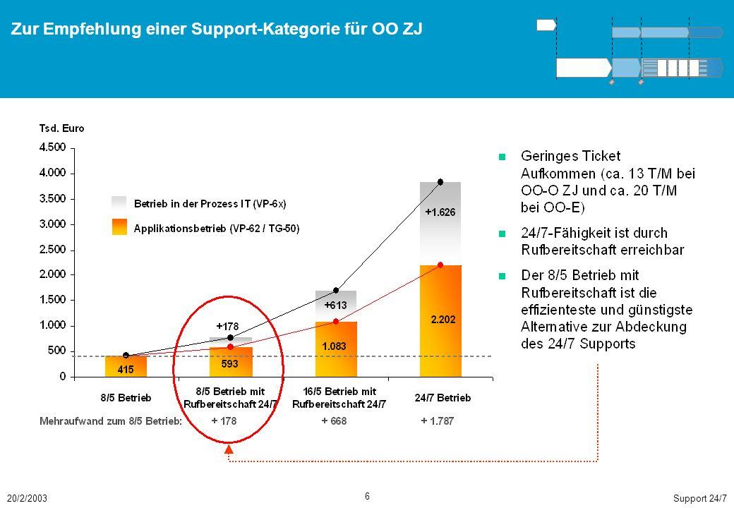Support 24/720/2/2003 6 Zur Empfehlung einer Support-Kategorie für OO ZJ
