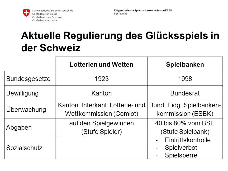 Eidgenössische Spielbankenkommission ESBK Sekretariat Aktuelle Regulierung des Glücksspiels in der Schweiz Lotterien und WettenSpielbanken Bundesgeset