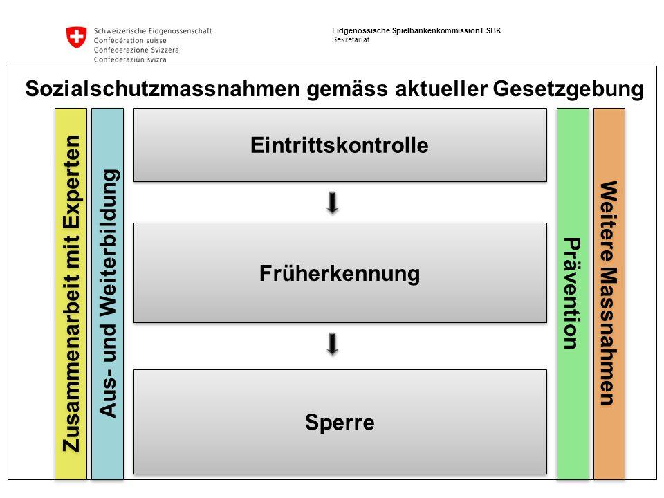 Eidgenössische Spielbankenkommission ESBK Sekretariat Eintrittskontrolle Früherkennung Sperre Aus- und Weiterbildung Sozialschutzmassnahmen gemäss akt
