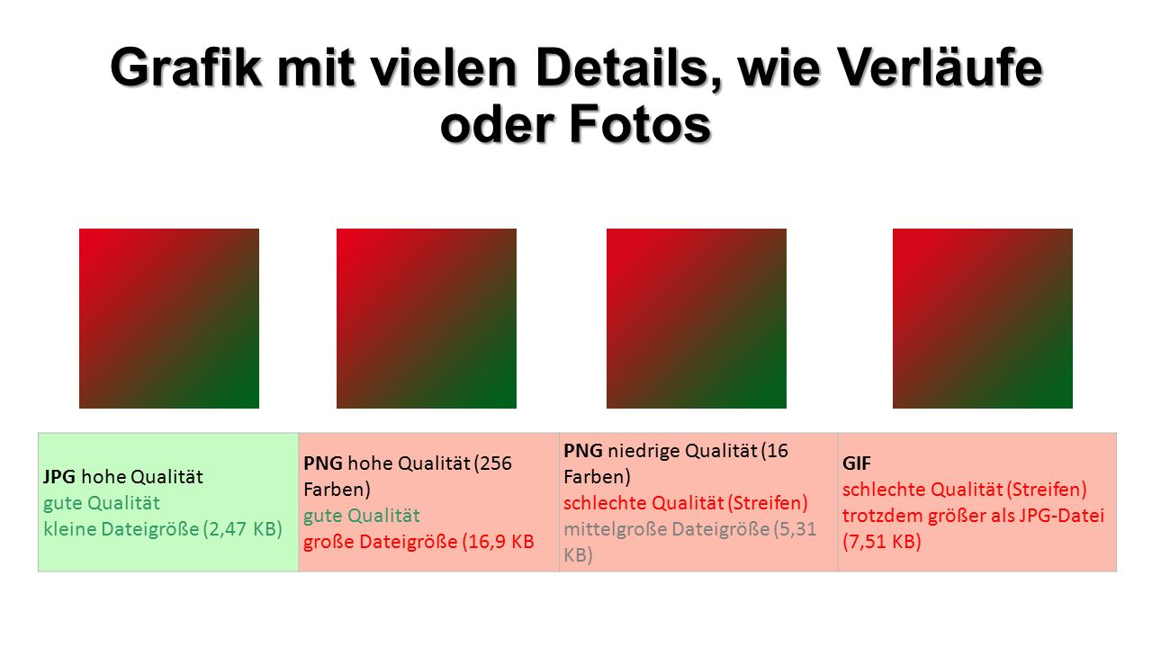 Grafik mit vielen Details, wie Verläufe oder Fotos JPG hohe Qualität gute Qualität kleine Dateigröße (2,47 KB) PNG hohe Qualität (256 Farben) gute Qualität große Dateigröße (16,9 KB PNG niedrige Qualität (16 Farben) schlechte Qualität (Streifen) mittelgroße Dateigröße (5,31 KB) GIF schlechte Qualität (Streifen) trotzdem größer als JPG-Datei (7,51 KB)