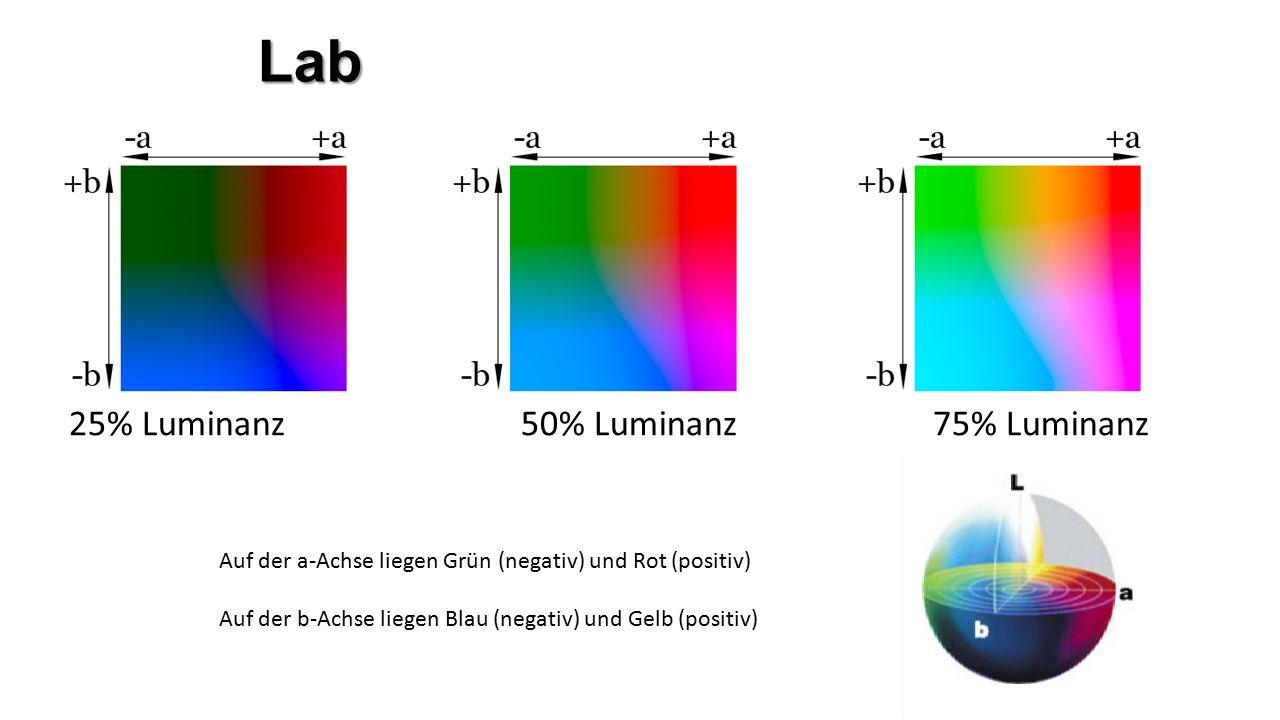 Lab 25% Luminanz 50% Luminanz75% Luminanz Auf der a-Achse liegen Grün (negativ) und Rot (positiv) Auf der b-Achse liegen Blau (negativ) und Gelb (positiv)