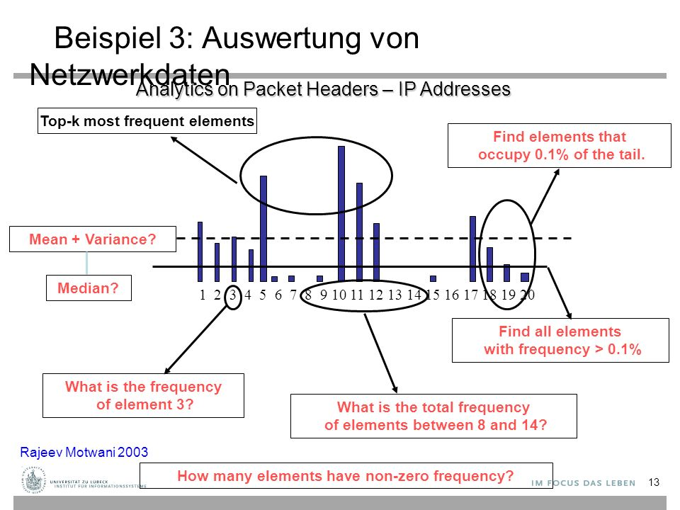 13 Beispiel 3: Auswertung von Netzwerkdaten 1 2 3 4 5 6 7 8 9 10 11 12 13 14 15 16 17 18 19 20 Find all elements with frequency > 0.1% Top-k most frequent elements What is the frequency of element 3.