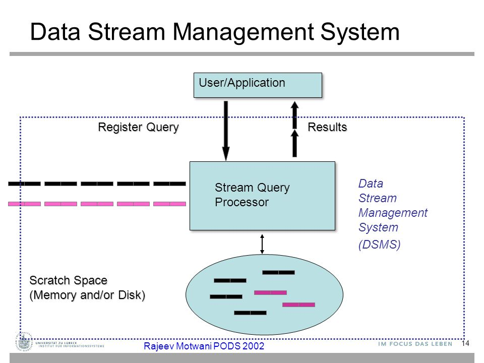 14 Data Stream Management System User/Application Register Query Stream Query Processor Results Scratch Space (Memory and/or Disk) Data Stream Managem