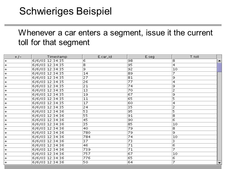 58 Schwieriges Beispiel Whenever a car enters a segment, issue it the current toll for that segment