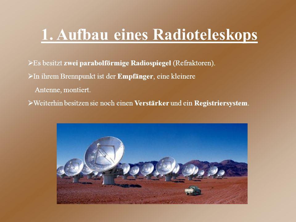 1. Aufbau eines Radioteleskops  Es besitzt zwei parabolförmige Radiospiegel (Refraktoren).  In ihrem Brennpunkt ist der Empfänger, eine kleinere Ant