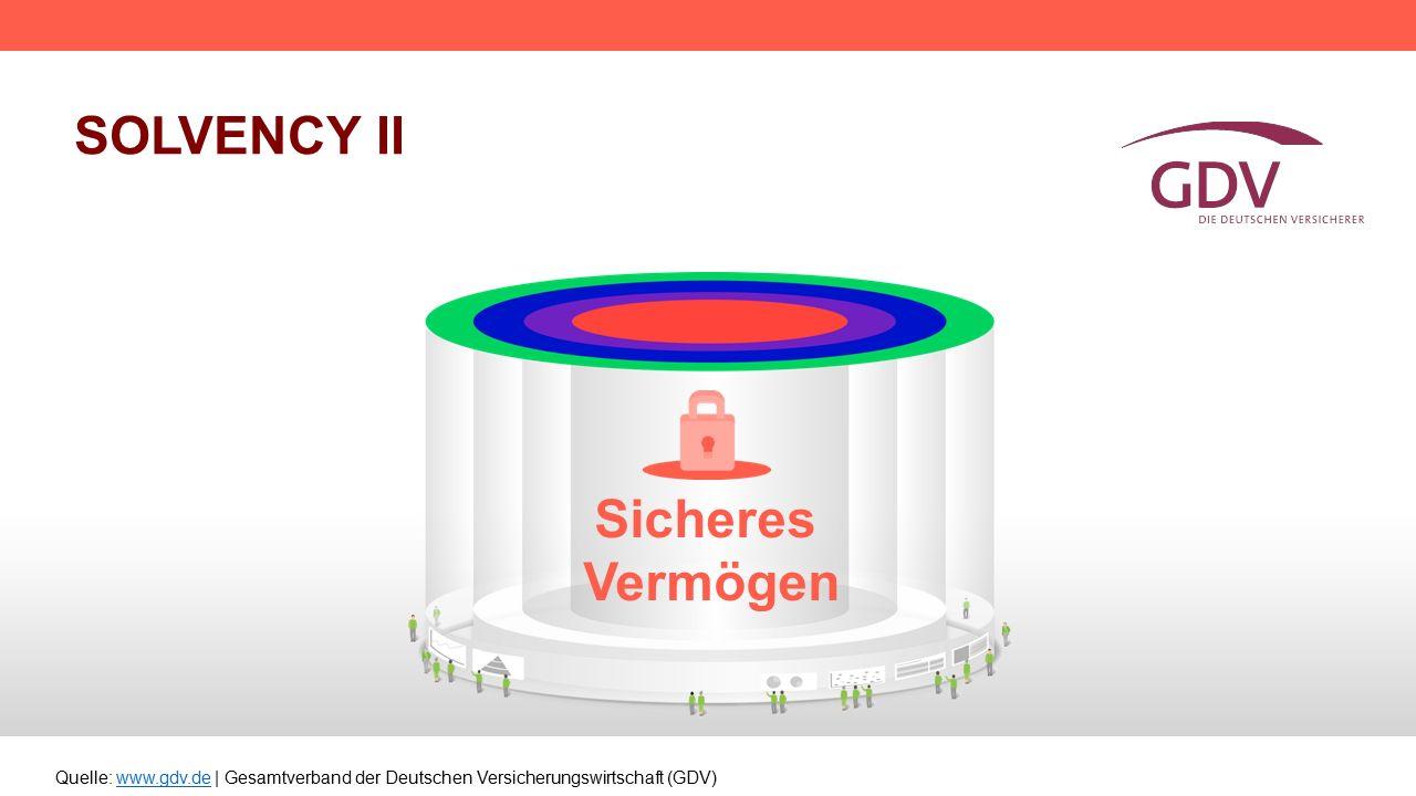 Quelle: www.gdv.de | Gesamtverband der Deutschen Versicherungswirtschaft (GDV)www.gdv.de SOLVENCY II Sicheres Vermögen