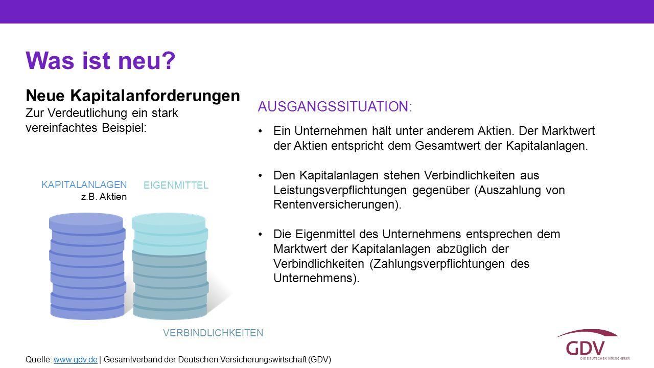 Quelle: www.gdv.de | Gesamtverband der Deutschen Versicherungswirtschaft (GDV)www.gdv.de Neue Kapitalanforderungen Was ist neu? Zur Verdeutlichung ein