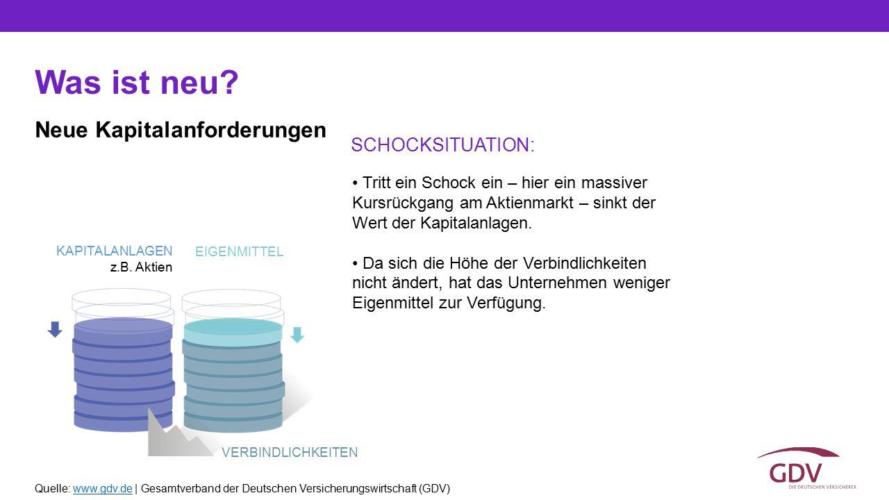 Quelle: www.gdv.de | Gesamtverband der Deutschen Versicherungswirtschaft (GDV)www.gdv.de Was ist neu? Tritt ein Schock ein – hier ein massiver Kursrüc