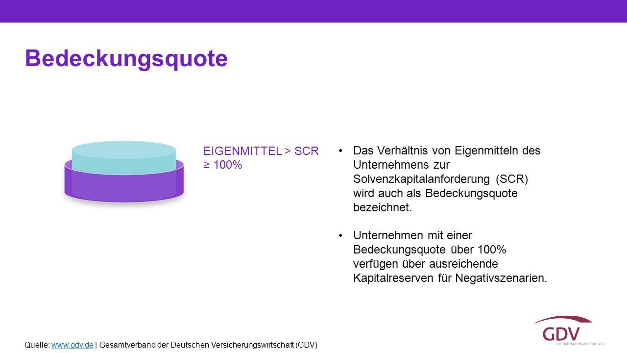 Quelle: www.gdv.de | Gesamtverband der Deutschen Versicherungswirtschaft (GDV)www.gdv.de Bedeckungsquote Das Verhältnis von Eigenmitteln des Unternehm