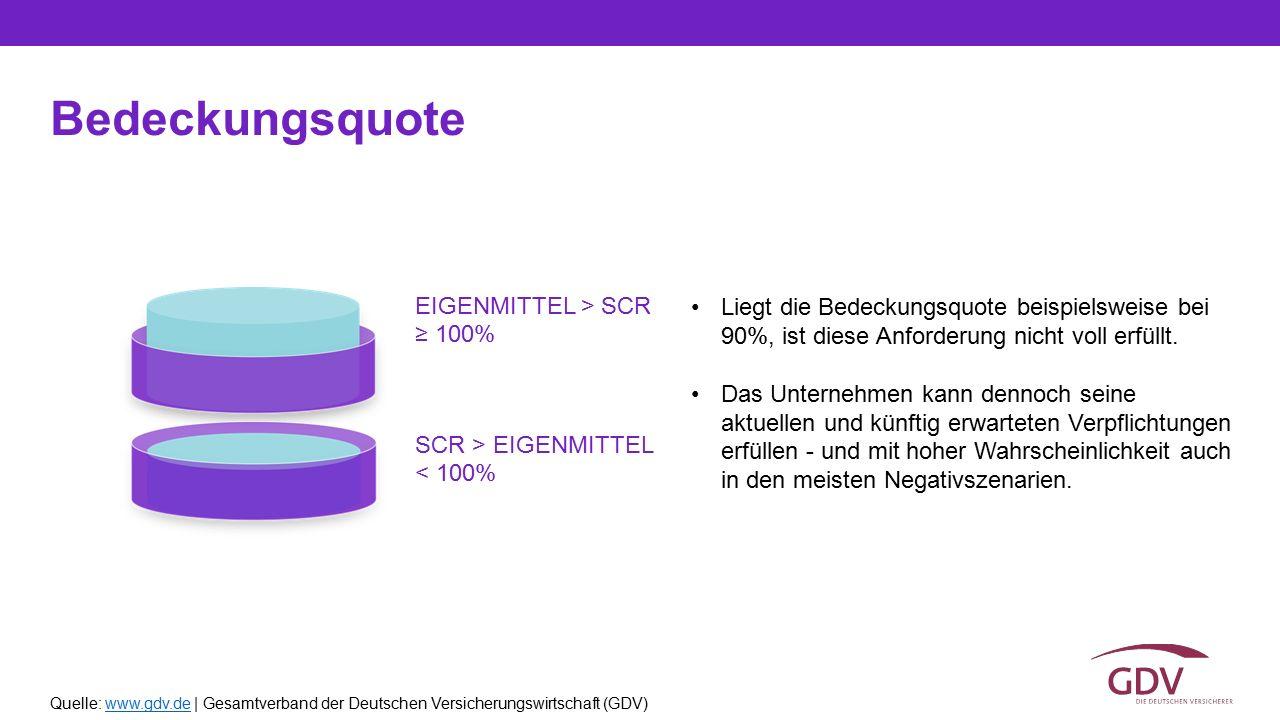 Quelle: www.gdv.de | Gesamtverband der Deutschen Versicherungswirtschaft (GDV)www.gdv.de Bedeckungsquote Liegt die Bedeckungsquote beispielsweise bei