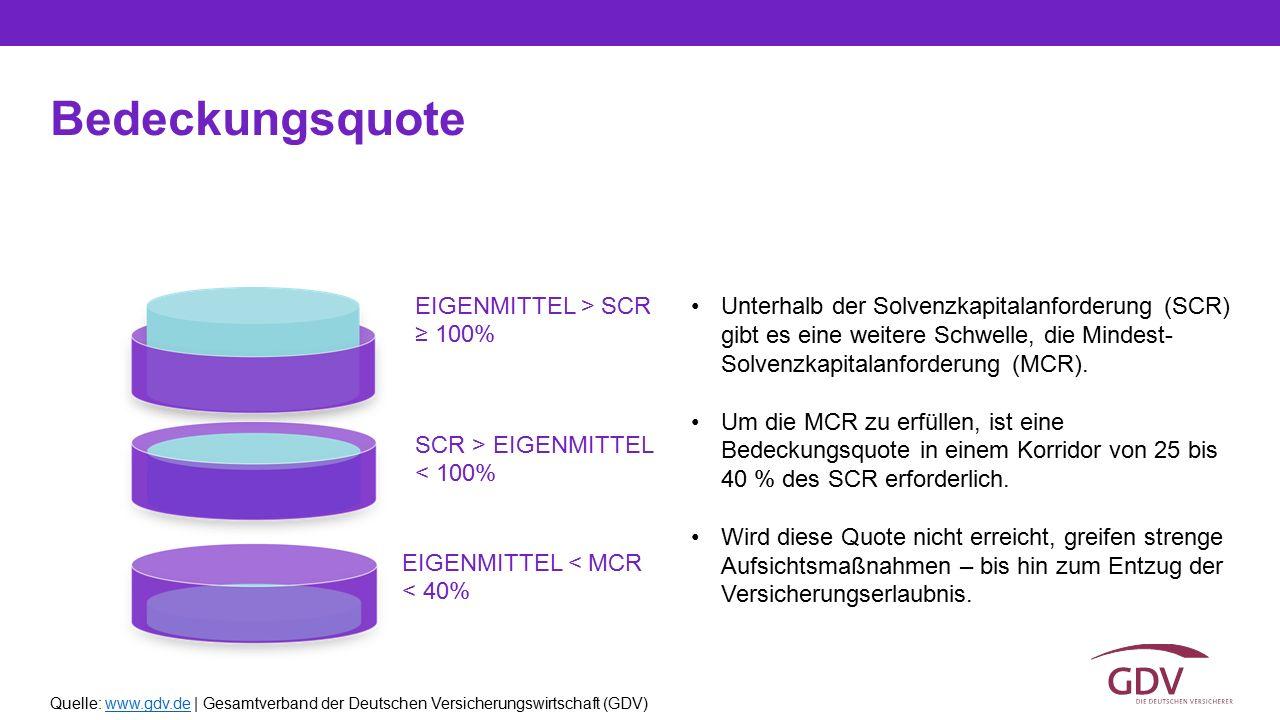 Quelle: www.gdv.de | Gesamtverband der Deutschen Versicherungswirtschaft (GDV)www.gdv.de Bedeckungsquote Unterhalb der Solvenzkapitalanforderung (SCR)