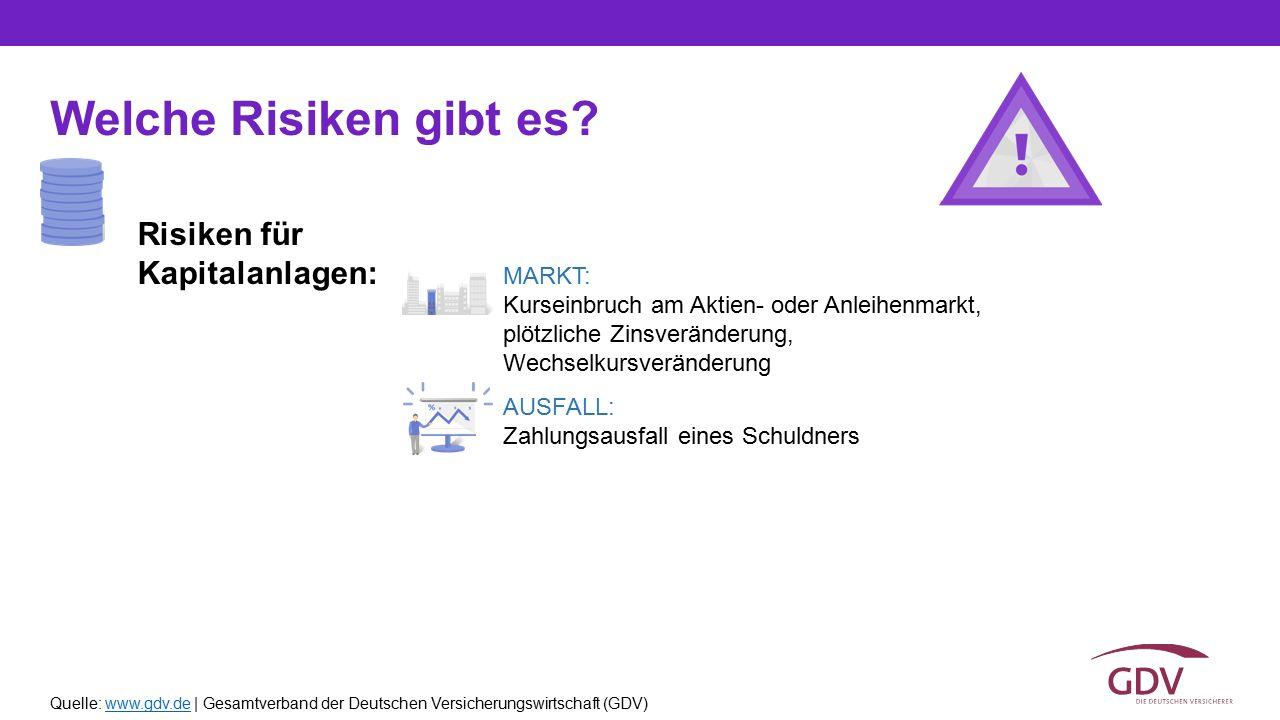 Quelle: www.gdv.de | Gesamtverband der Deutschen Versicherungswirtschaft (GDV)www.gdv.de Welche Risiken gibt es? Risiken für Kapitalanlagen: MARKT: Ku