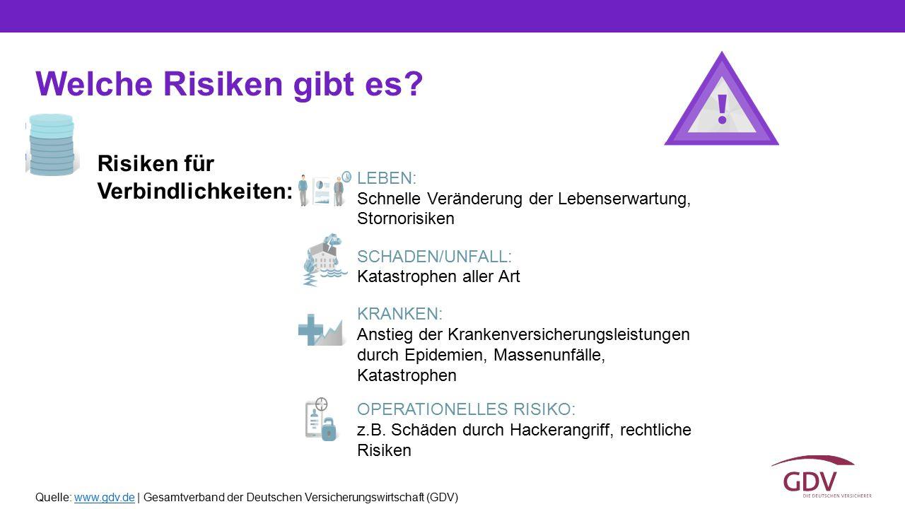 Quelle: www.gdv.de | Gesamtverband der Deutschen Versicherungswirtschaft (GDV)www.gdv.de Welche Risiken gibt es? KRANKEN: Anstieg der Krankenversicher