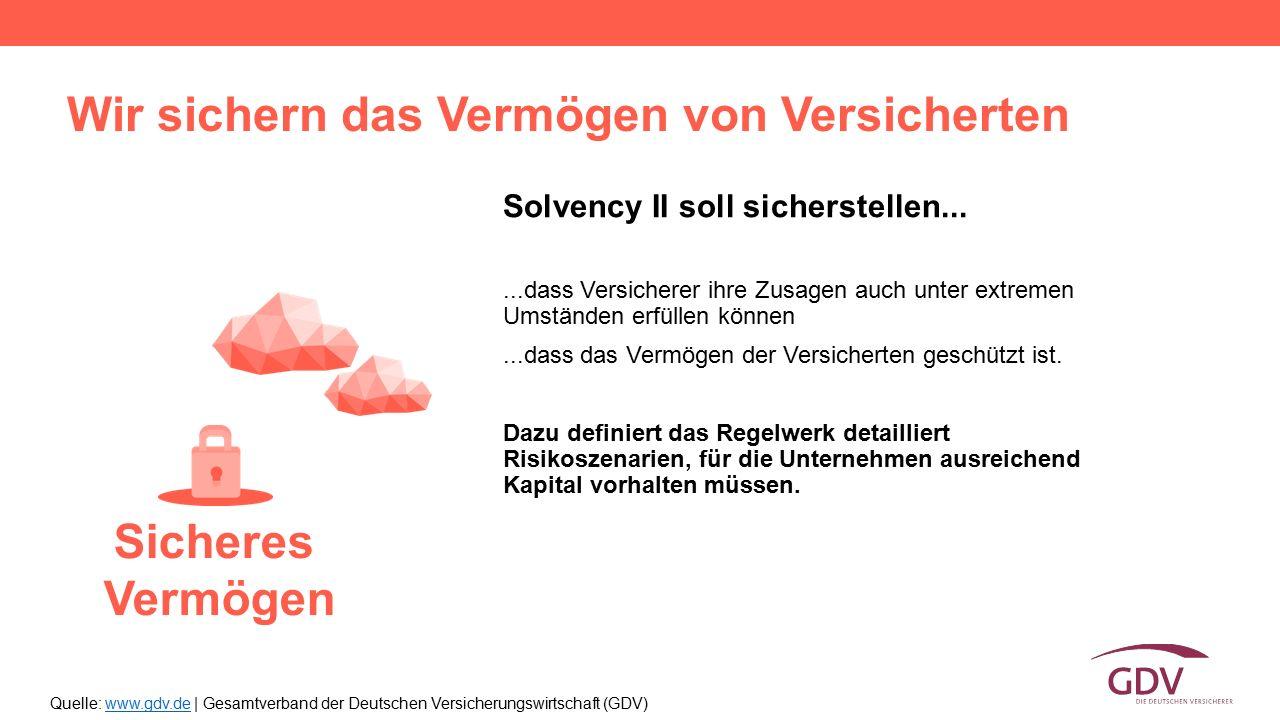 Quelle: www.gdv.de | Gesamtverband der Deutschen Versicherungswirtschaft (GDV)www.gdv.de Solvency II soll sicherstellen......dass Versicherer ihre Zus
