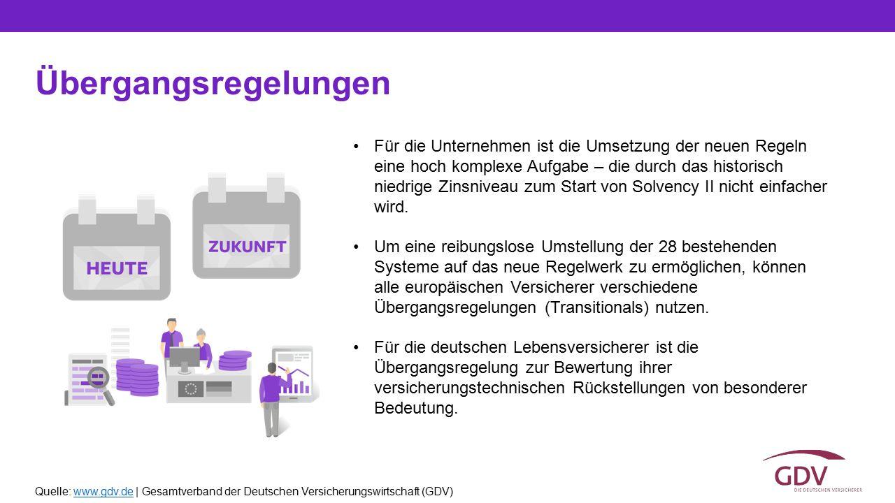Quelle: www.gdv.de | Gesamtverband der Deutschen Versicherungswirtschaft (GDV)www.gdv.de Übergangsregelungen Für die Unternehmen ist die Umsetzung der