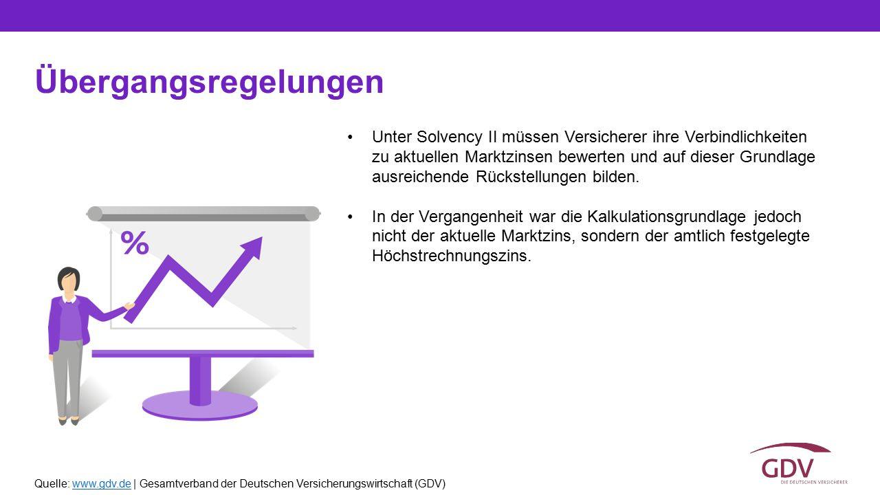 Quelle: www.gdv.de | Gesamtverband der Deutschen Versicherungswirtschaft (GDV)www.gdv.de Übergangsregelungen Unter Solvency II müssen Versicherer ihre