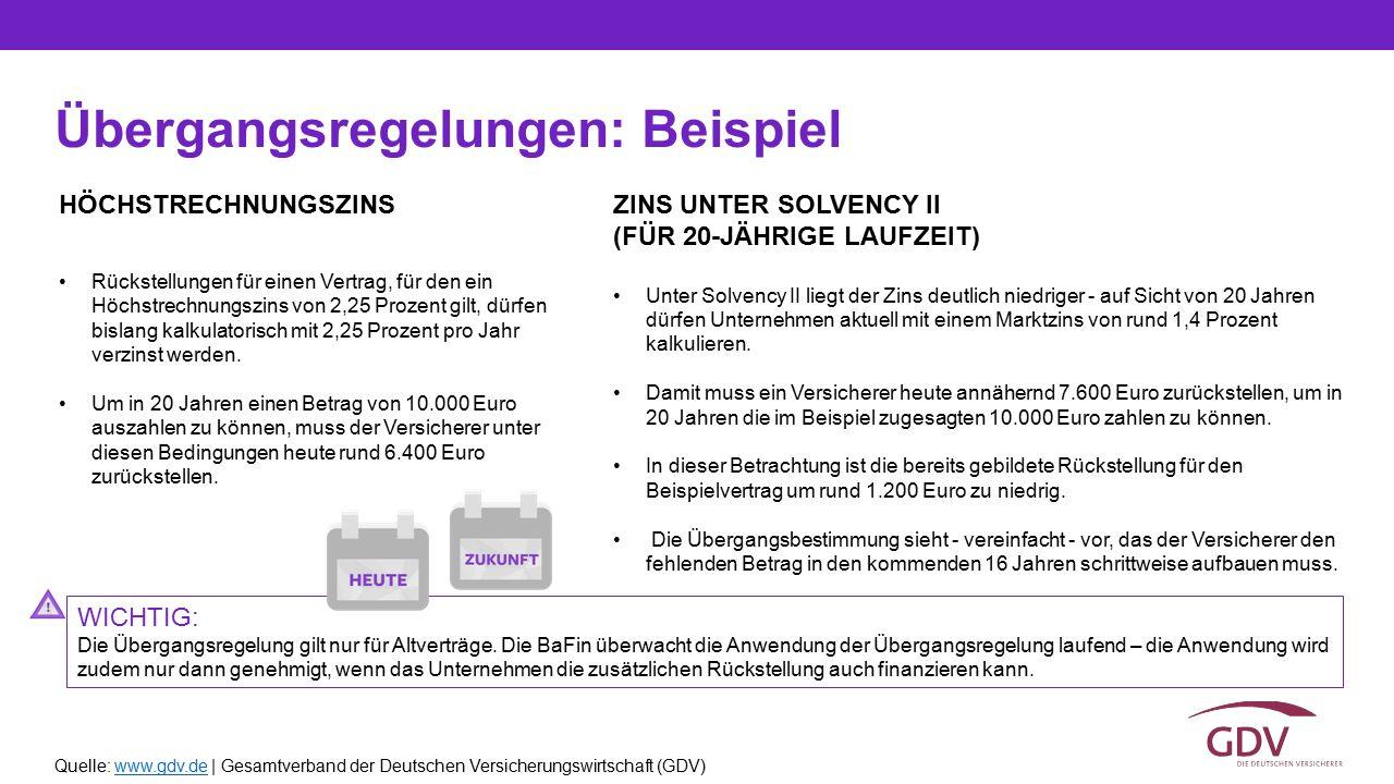 Quelle: www.gdv.de | Gesamtverband der Deutschen Versicherungswirtschaft (GDV)www.gdv.de Übergangsregelungen: Beispiel HÖCHSTRECHNUNGSZINS Rückstellun