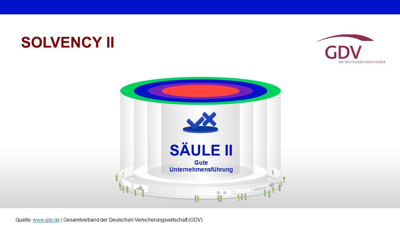 Quelle: www.gdv.de | Gesamtverband der Deutschen Versicherungswirtschaft (GDV)www.gdv.de SOLVENCY II SÄULE II Gute Unternehmensführung