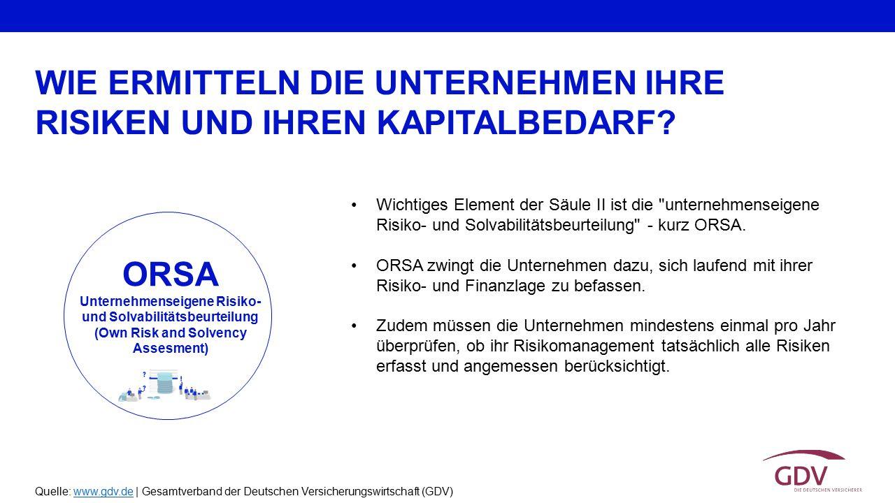 Quelle: www.gdv.de | Gesamtverband der Deutschen Versicherungswirtschaft (GDV)www.gdv.de Wichtiges Element der Säule II ist die