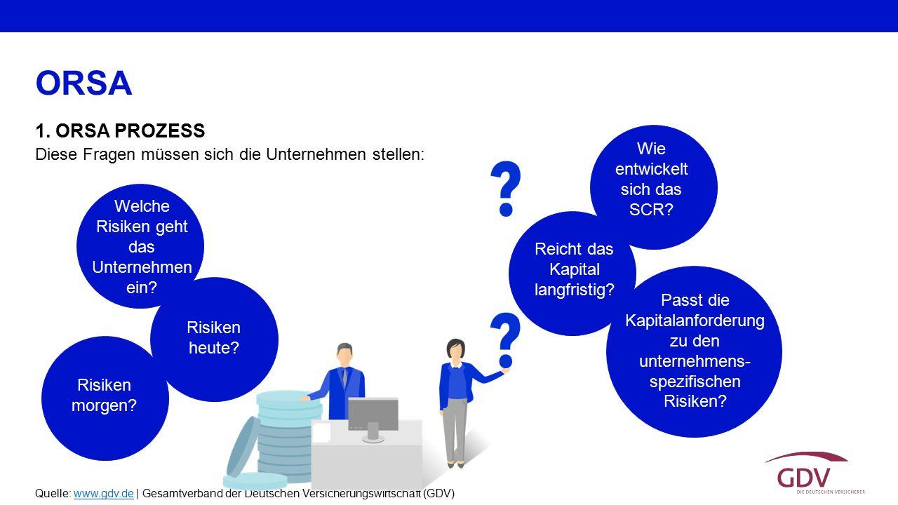 Quelle: www.gdv.de | Gesamtverband der Deutschen Versicherungswirtschaft (GDV)www.gdv.de 1. ORSA PROZESS ORSA Diese Fragen müssen sich die Unternehmen