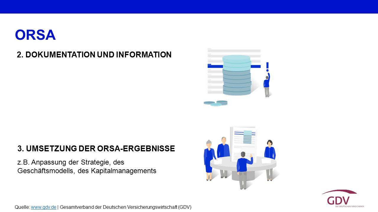Quelle: www.gdv.de | Gesamtverband der Deutschen Versicherungswirtschaft (GDV)www.gdv.de ORSA 2. DOKUMENTATION UND INFORMATION z.B. Anpassung der Stra