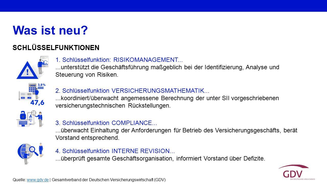 Quelle: www.gdv.de | Gesamtverband der Deutschen Versicherungswirtschaft (GDV)www.gdv.de SCHLÜSSELFUNKTIONEN Was ist neu? 1. Schlüsselfunktion: RISIKO