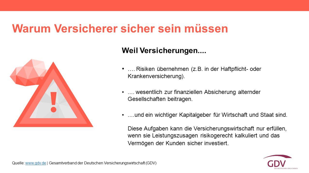 Quelle: www.gdv.de | Gesamtverband der Deutschen Versicherungswirtschaft (GDV)www.gdv.de Weil Versicherungen........ Risiken übernehmen (z.B. in der H