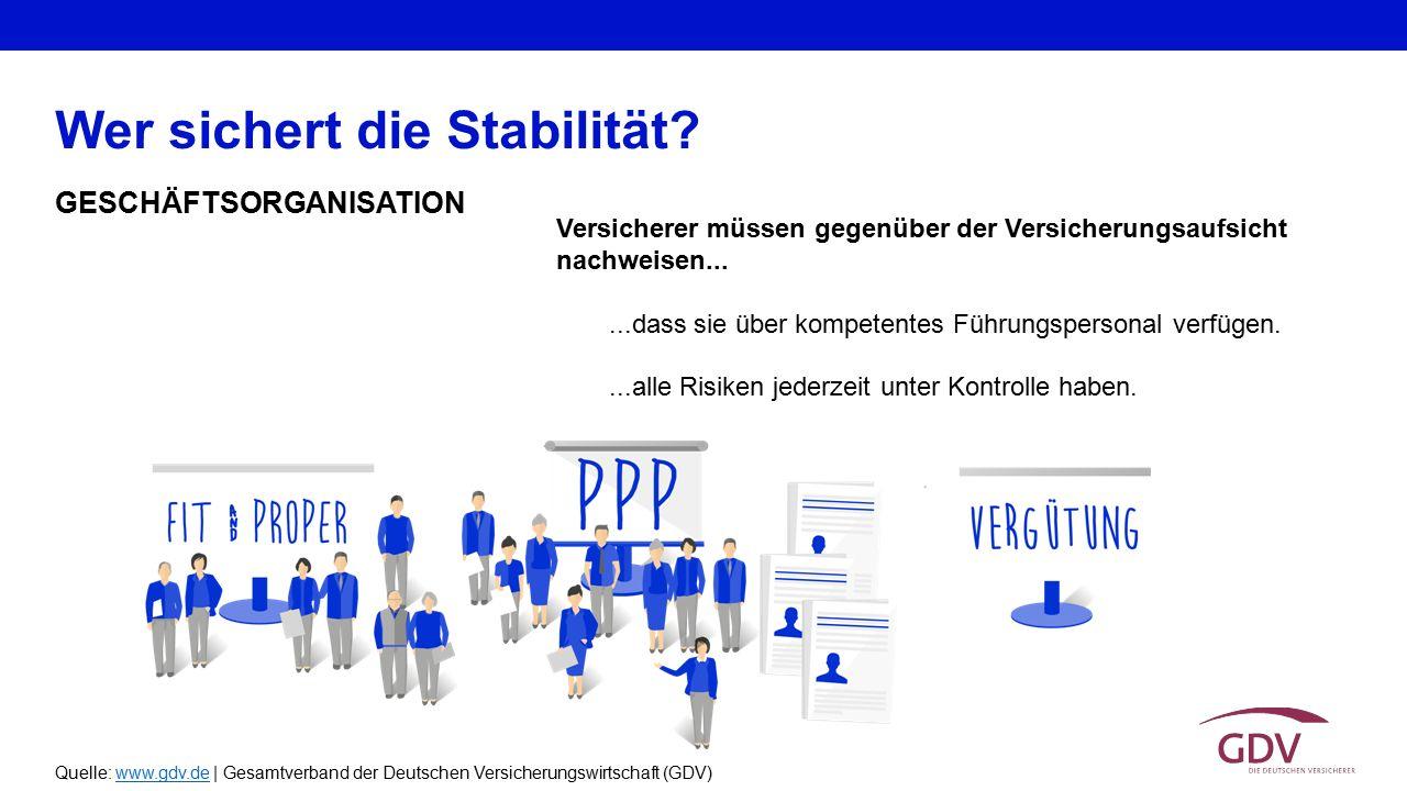 Quelle: www.gdv.de | Gesamtverband der Deutschen Versicherungswirtschaft (GDV)www.gdv.de GESCHÄFTSORGANISATION Wer sichert die Stabilität? Versicherer