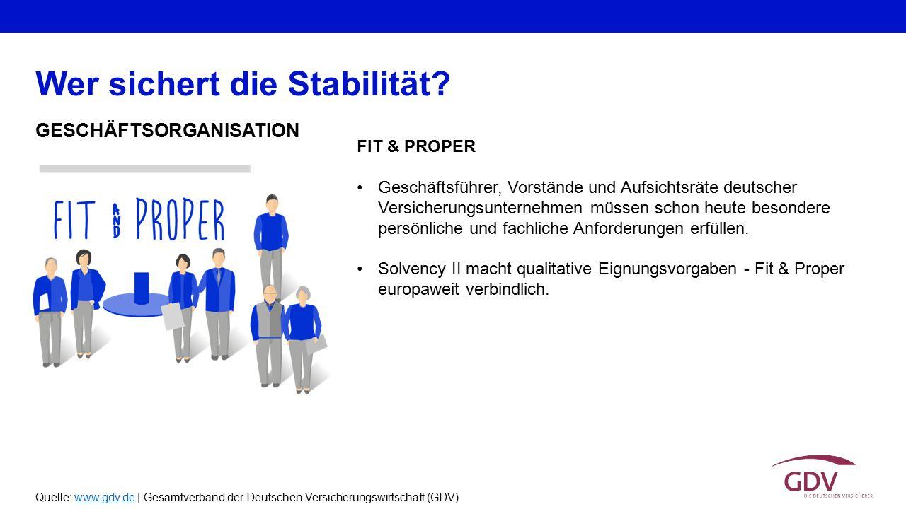 Quelle: www.gdv.de | Gesamtverband der Deutschen Versicherungswirtschaft (GDV)www.gdv.de GESCHÄFTSORGANISATION Wer sichert die Stabilität? FIT & PROPE