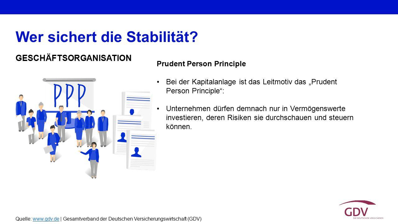 Quelle: www.gdv.de | Gesamtverband der Deutschen Versicherungswirtschaft (GDV)www.gdv.de Prudent Person Principle Bei der Kapitalanlage ist das Leitmo