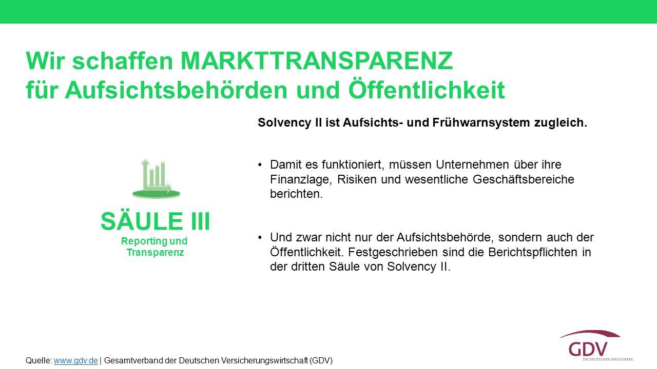 Quelle: www.gdv.de | Gesamtverband der Deutschen Versicherungswirtschaft (GDV)www.gdv.de Solvency II ist Aufsichts- und Frühwarnsystem zugleich. Damit