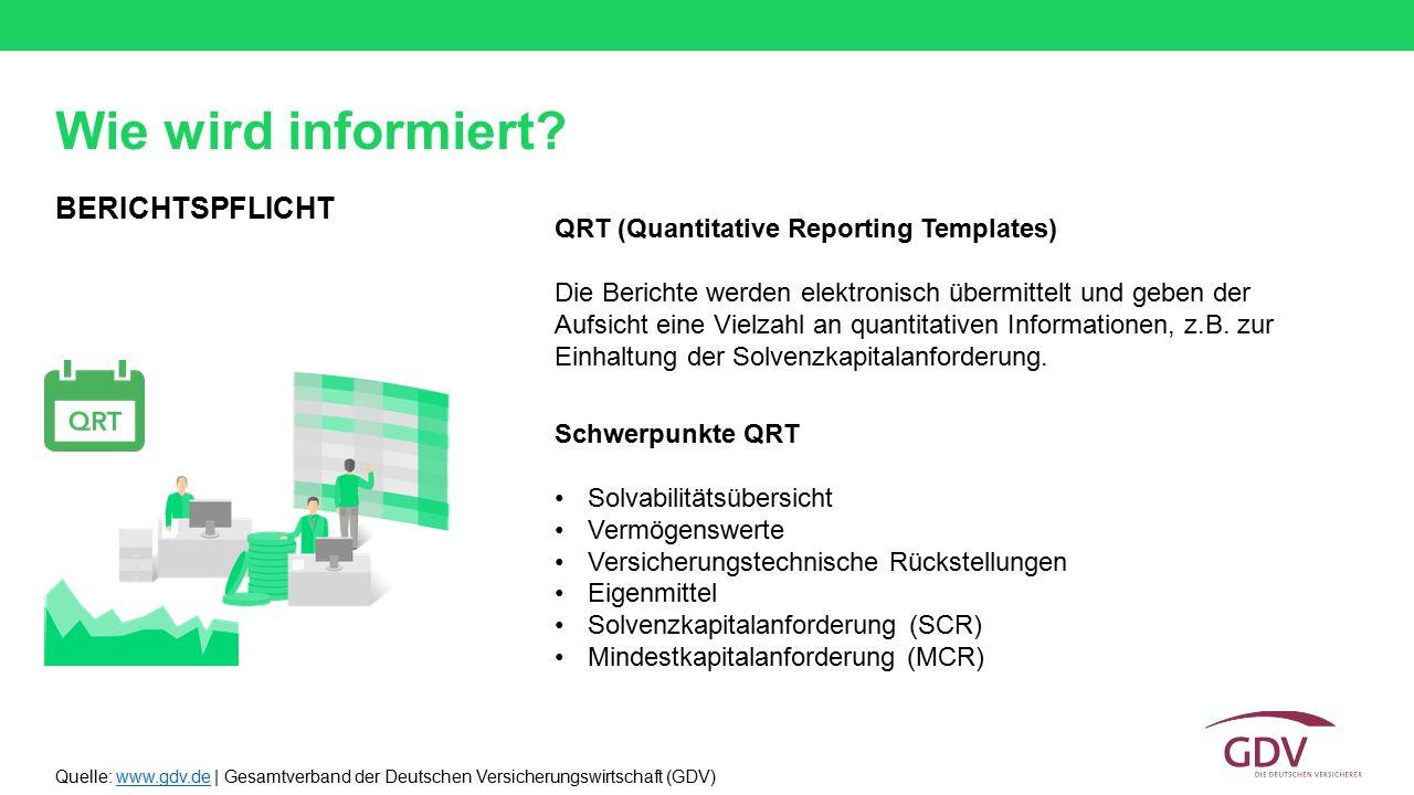 Quelle: www.gdv.de | Gesamtverband der Deutschen Versicherungswirtschaft (GDV)www.gdv.de QRT (Quantitative Reporting Templates) Die Berichte werden el