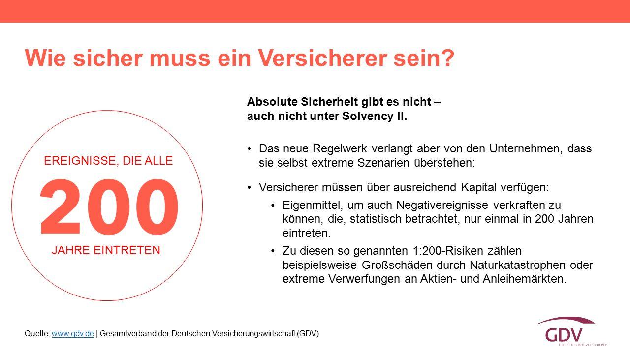 Quelle: www.gdv.de | Gesamtverband der Deutschen Versicherungswirtschaft (GDV)www.gdv.de Wie sicher muss ein Versicherer sein? Absolute Sicherheit gib