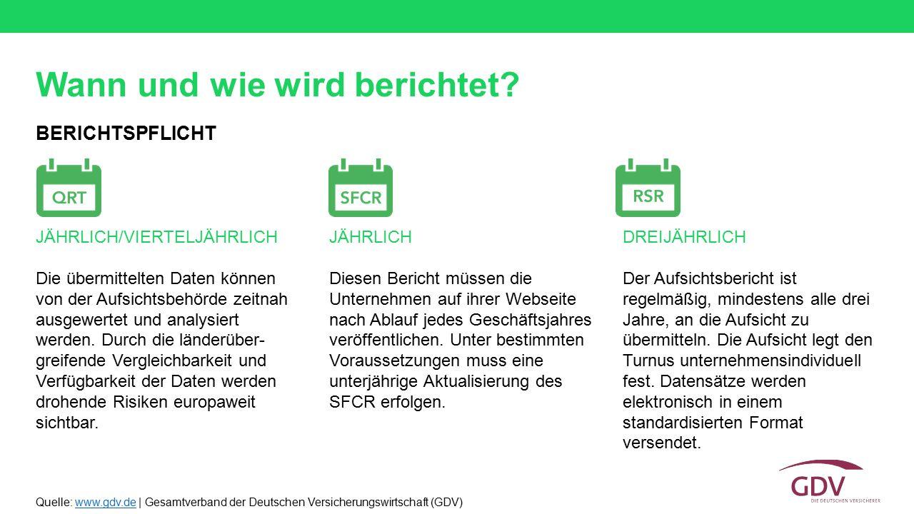 Quelle: www.gdv.de | Gesamtverband der Deutschen Versicherungswirtschaft (GDV)www.gdv.de Wann und wie wird berichtet? BERICHTSPFLICHT JÄHRLICH/VIERTEL