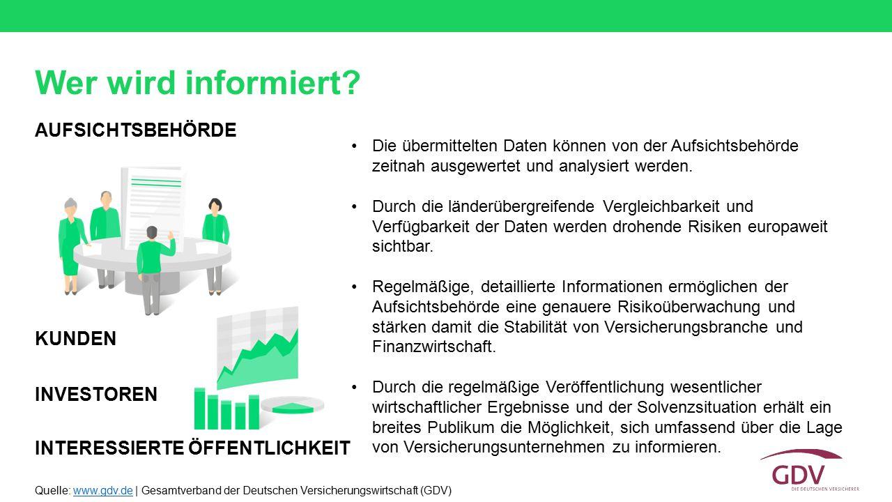 Quelle: www.gdv.de | Gesamtverband der Deutschen Versicherungswirtschaft (GDV)www.gdv.de Wer wird informiert? AUFSICHTSBEHÖRDE Die übermittelten Daten