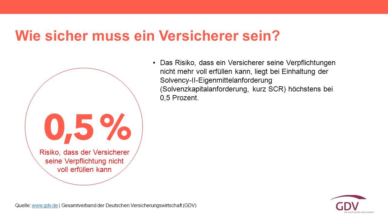 Quelle: www.gdv.de | Gesamtverband der Deutschen Versicherungswirtschaft (GDV)www.gdv.de Wie sicher muss ein Versicherer sein? Das Risiko, dass ein Ve