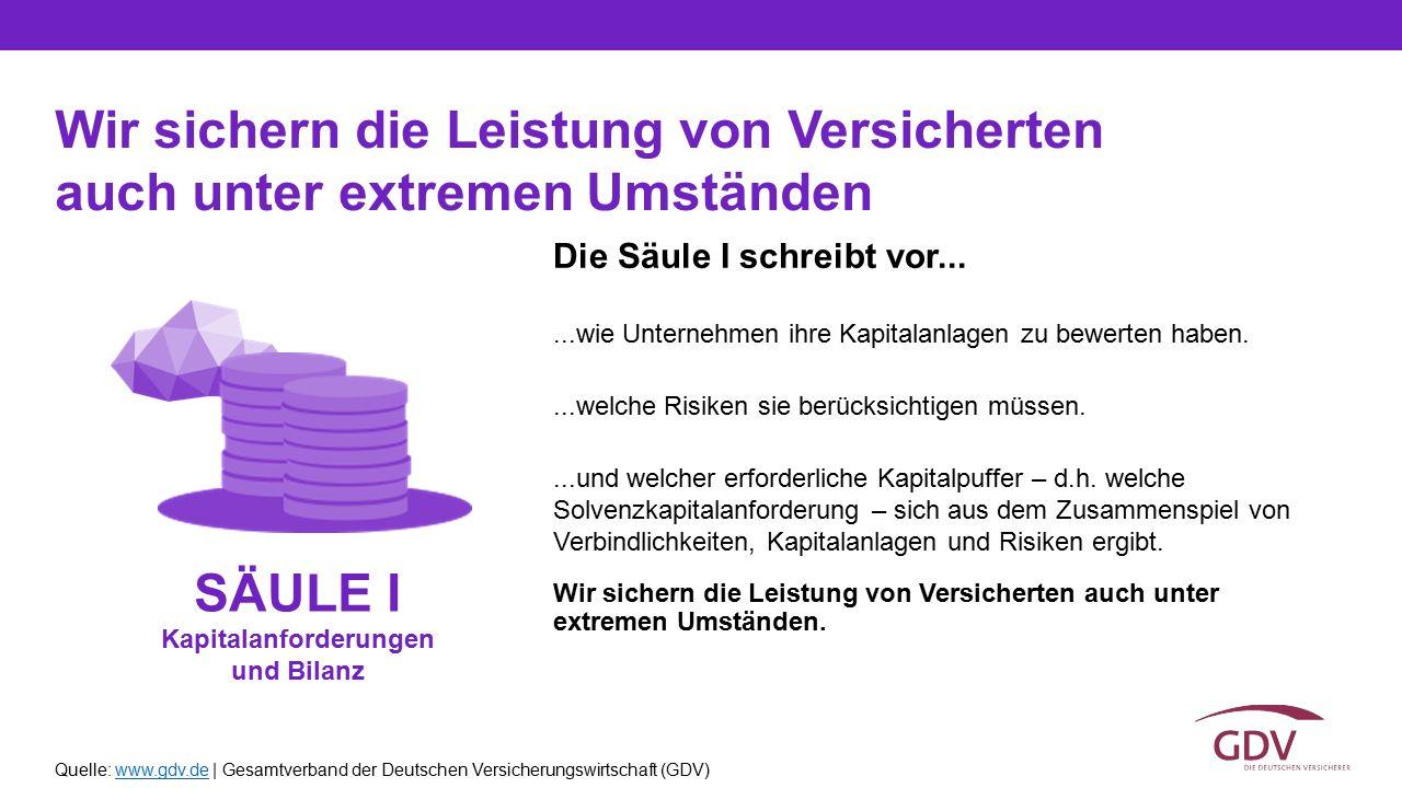 Quelle: www.gdv.de | Gesamtverband der Deutschen Versicherungswirtschaft (GDV)www.gdv.de Die Säule I schreibt vor......wie Unternehmen ihre Kapitalanl