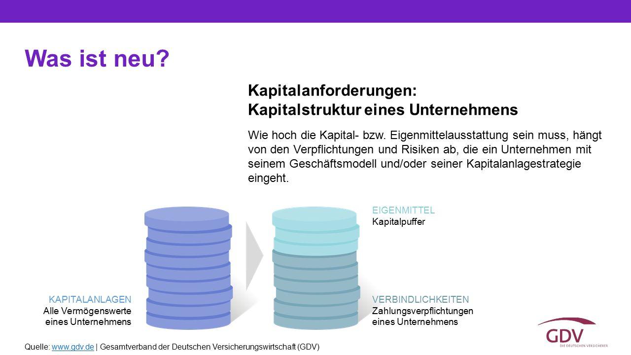 Quelle: www.gdv.de | Gesamtverband der Deutschen Versicherungswirtschaft (GDV)www.gdv.de Kapitalanforderungen: Kapitalstruktur eines Unternehmens Was
